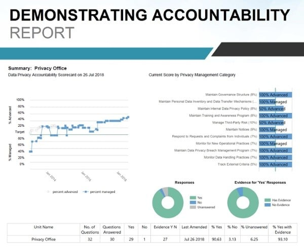 Nymity Accountability Report