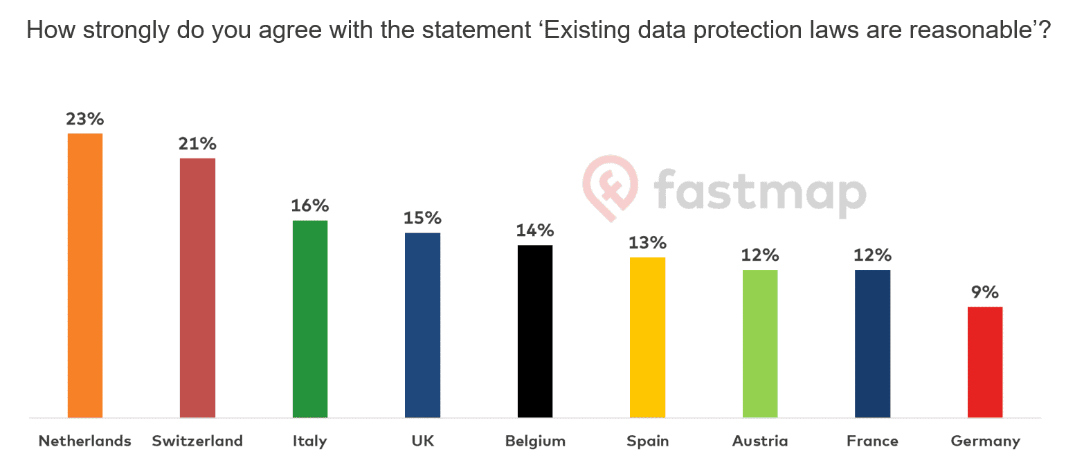 How strongly do you agree with the statement 'Existing data protection laws are reasonable'?