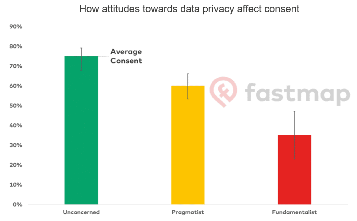 How attitudes towards data privacy affect consent