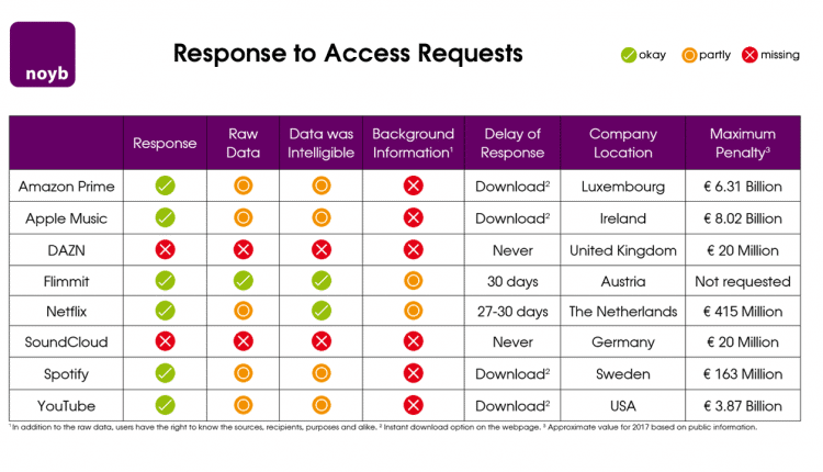 Chart showing response to access requests for streaming services leading to GDPR complaints