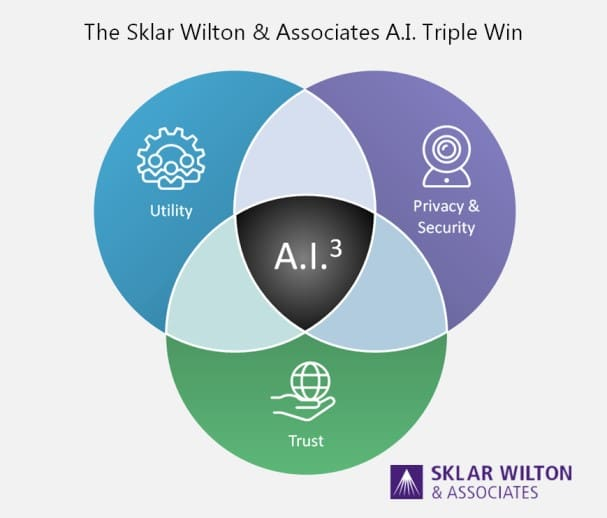 AI Triple Win Framework