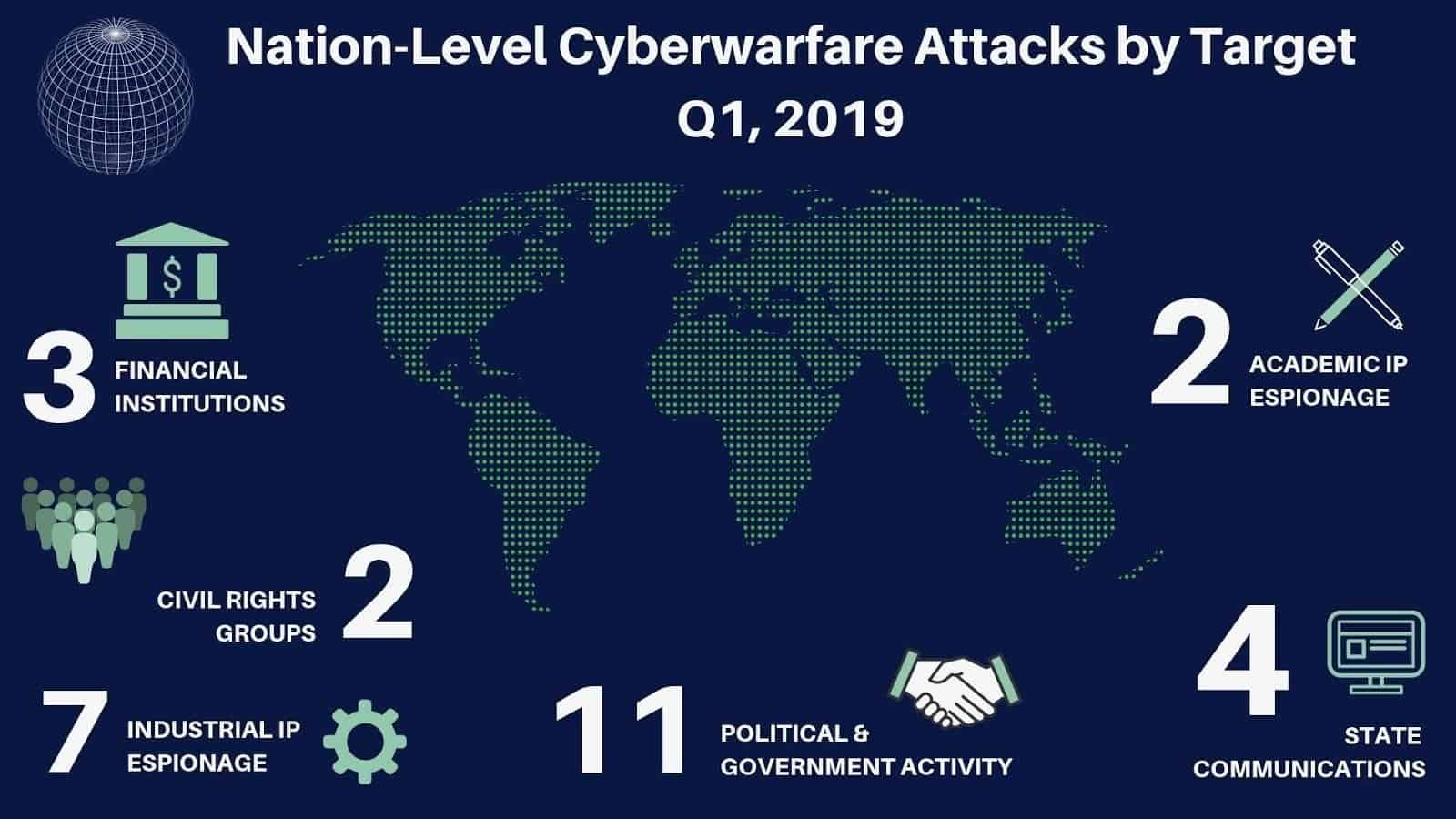 the-digital-battleground-of-cyberwarfare fig_1