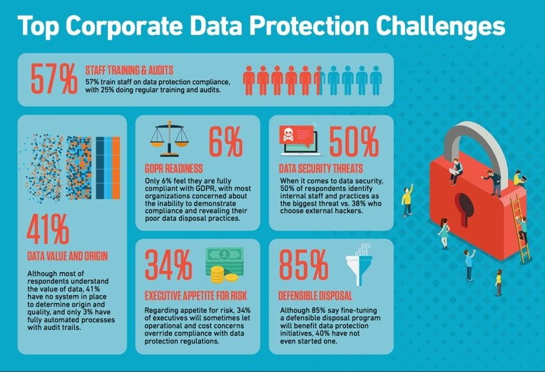 Top Corporate Data Protection Challenges