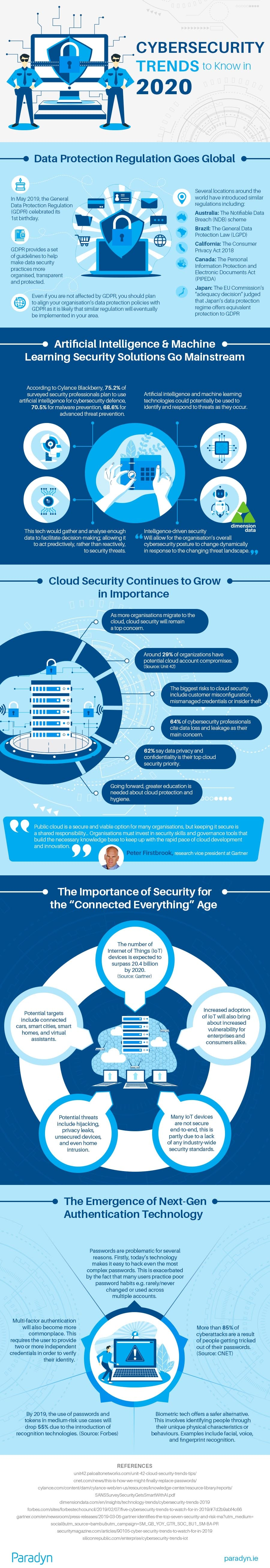 Infographic - Cyber Security Trends to Know in 2020