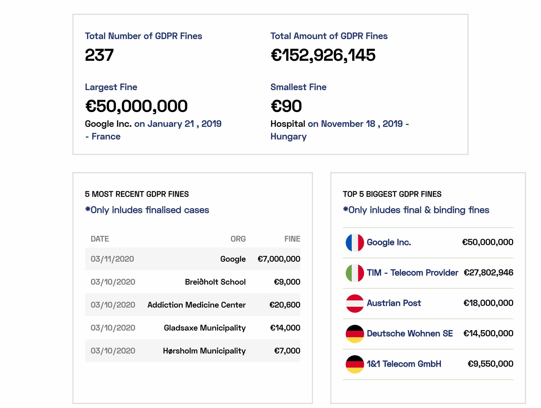 Screenshot of GDPR Fines Tracking Tool