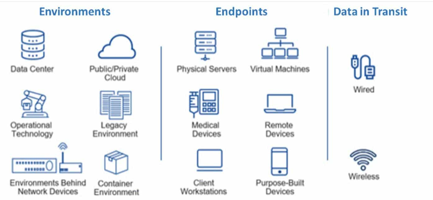 Secure environments, endpoints, and data with Zero Trust