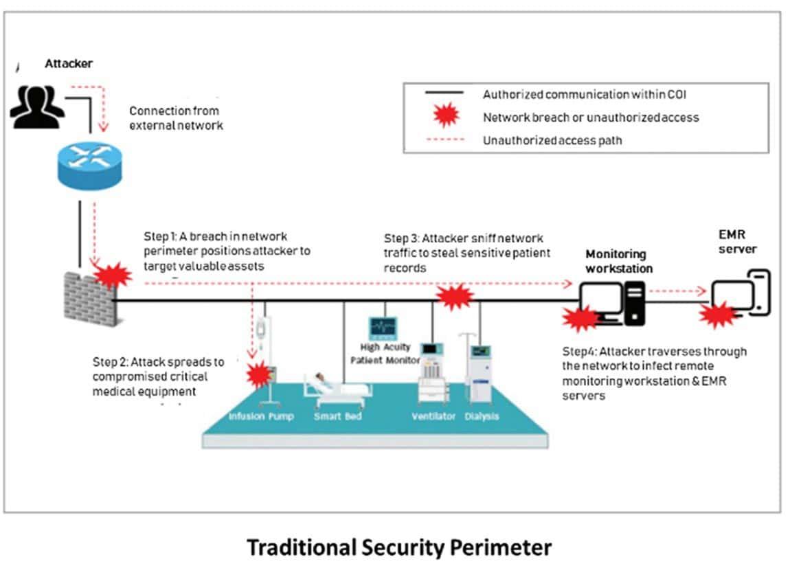 Traditional security perimeter