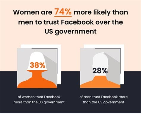 Women are 74% more likely than men to trust Facebook over the government