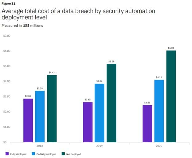 Average total cost of a data breach by security automation deployment level