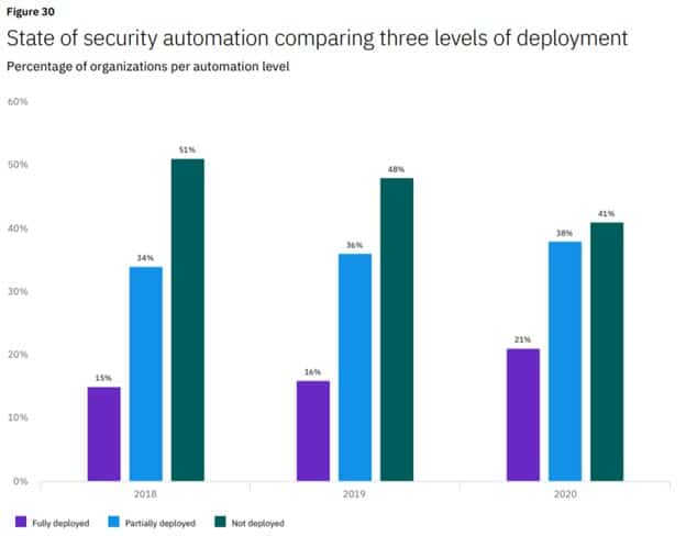 State of security automation comparing three levels of deployment