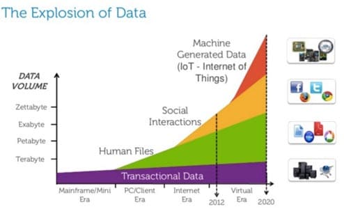 The Explosion of Data