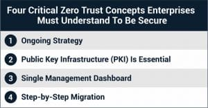 Four critical zero trust concepts