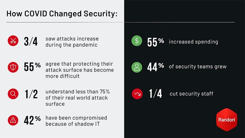 How COVID Changed Security