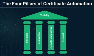Four Pillars of Certification Automation